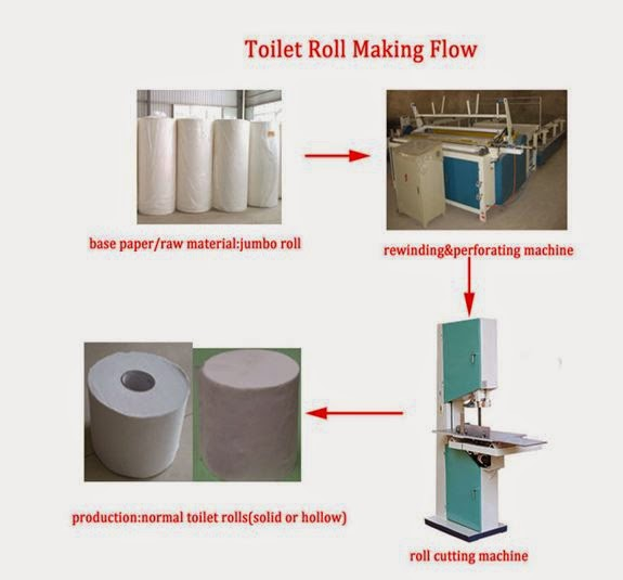 Tissue Paper Business Plan, Feasibility Study in Nigeria ...