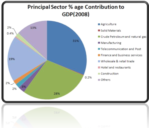 Business Sectors Breakdown in Nigeria