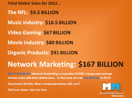 ONLINE NETWORK MARKETING BUSINESS PLAN IN NIGERIA