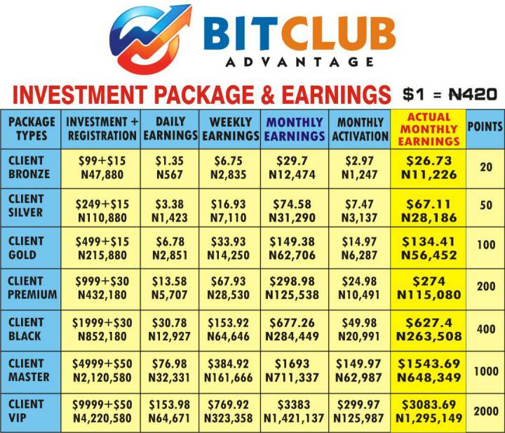 All About BITCLUB ADVANTAGE Opportunity in Nigeria