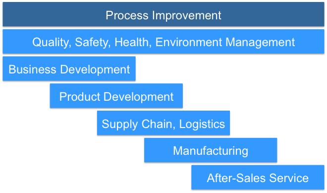 PROCESS AND LOGISTICS CONSULTING SERVICE BUSINESS PLAN IN NIGERIA