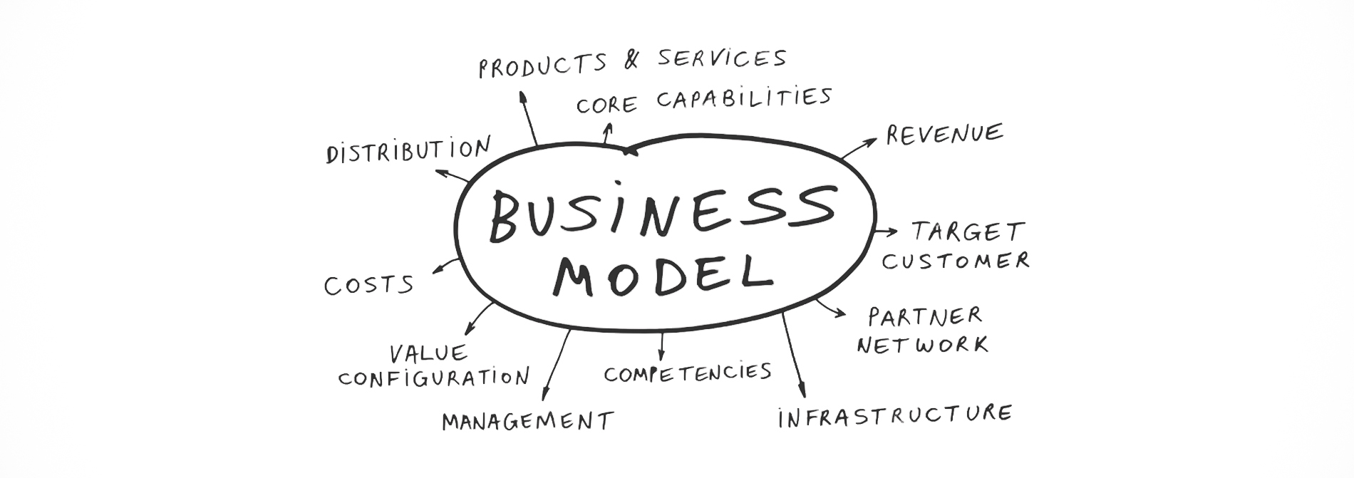 Five Easy Steps to the Success of a Business Model
